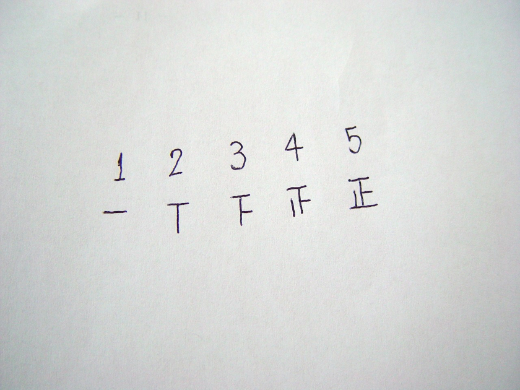 Japanese tally method